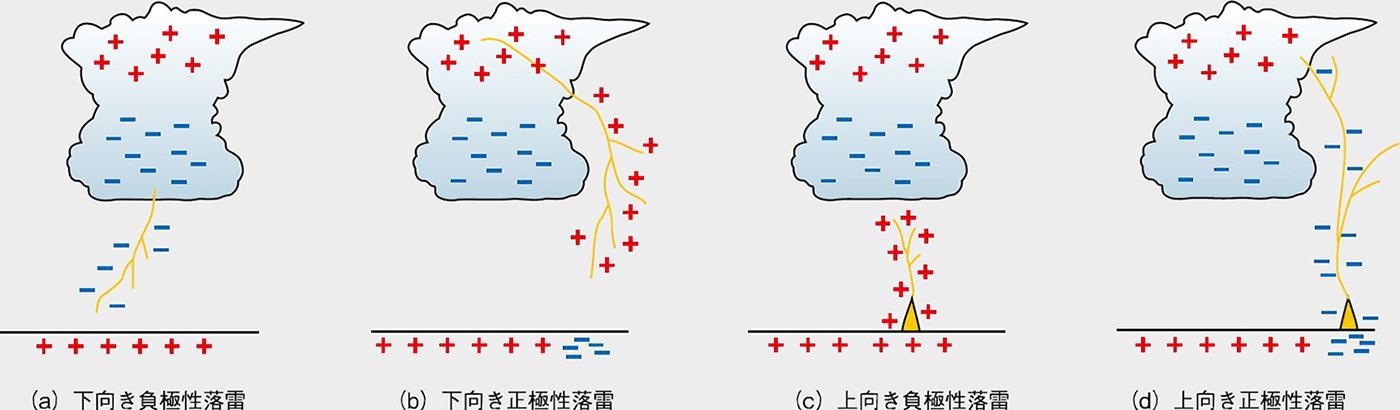 図3 落雷の種類