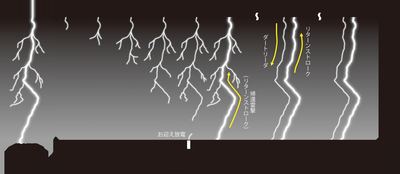 図4 落雷の過程(例)