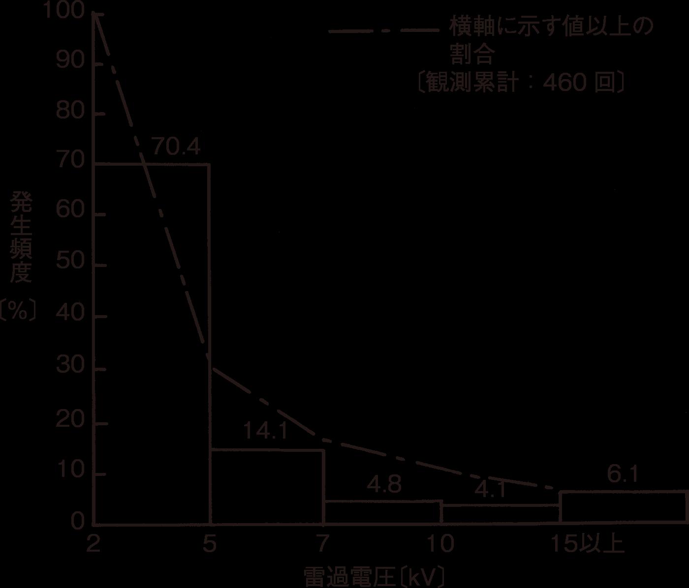 図7 低圧配電線路の誘導電圧観測結果