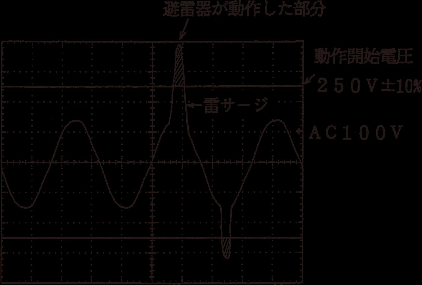 図8 アレスタの動作