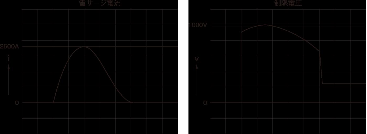 図9 アレスタの制限電圧