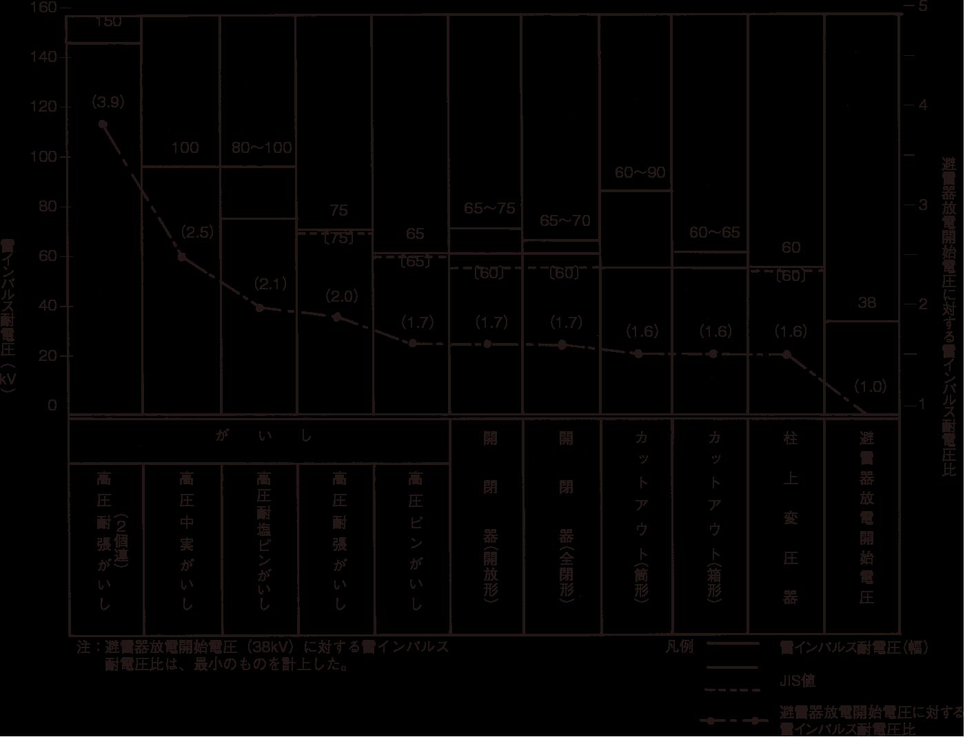 図15 6.6kV配電用機材の雷インパルス耐電圧とアレスタ放電開始電圧(出典:電気共同研究 第40巻 第6号)