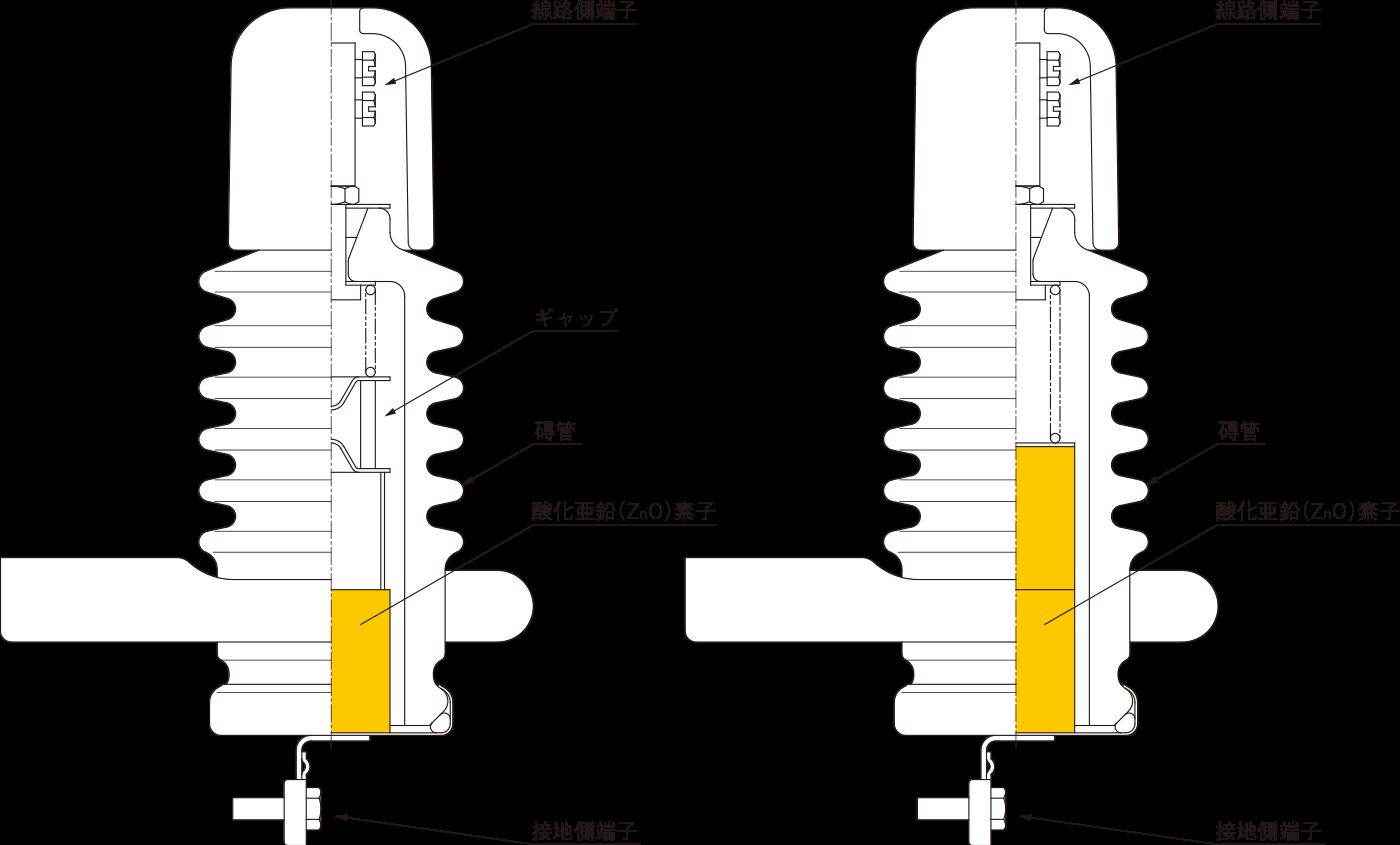 図16 6kV系統用の配電用アレスタの代表的な構造例