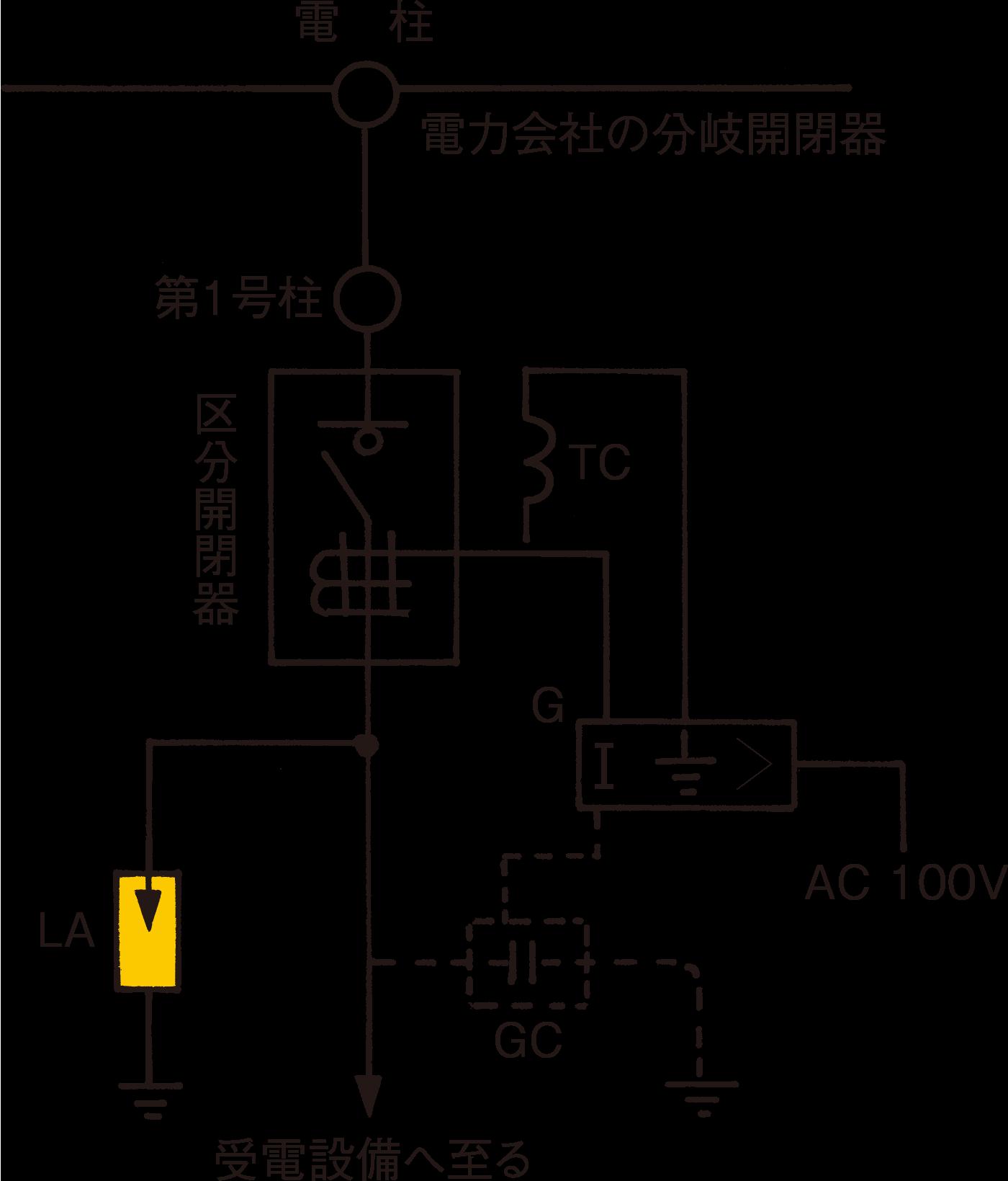 図18 引き込み結線例(構内第1号柱を経て引き込む場合)