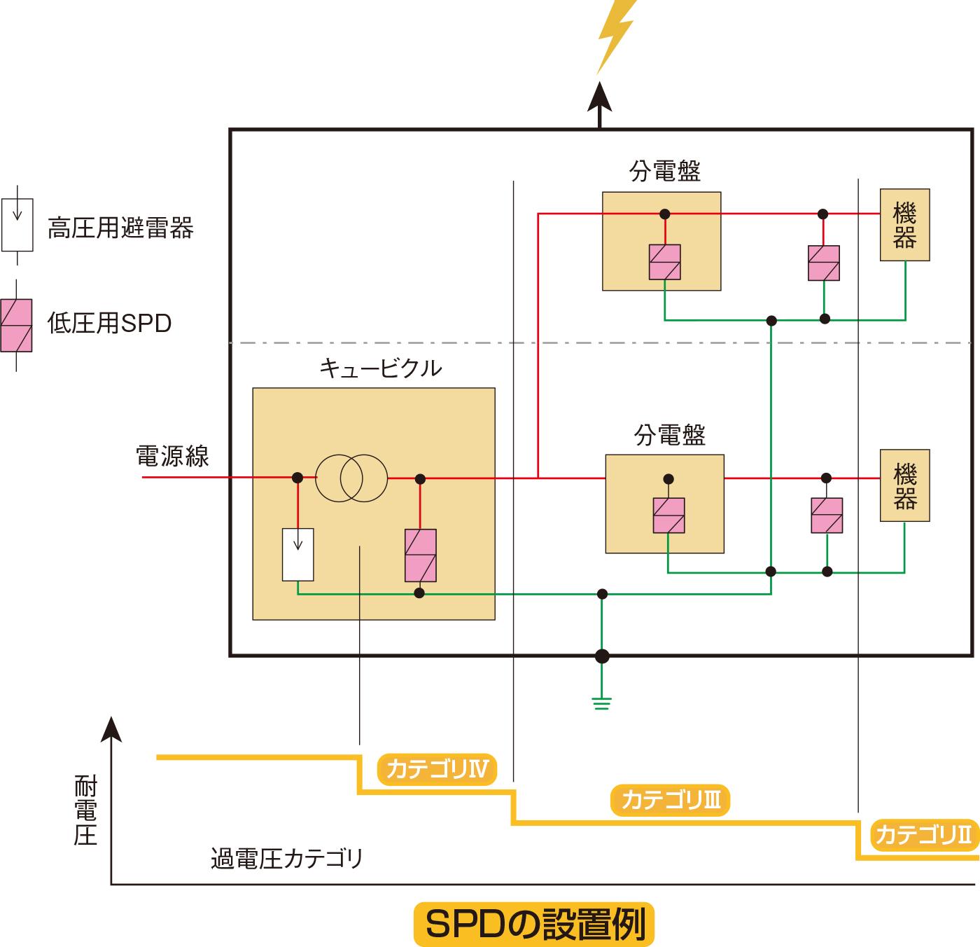 電気及び電子システムの保護にはSPDを