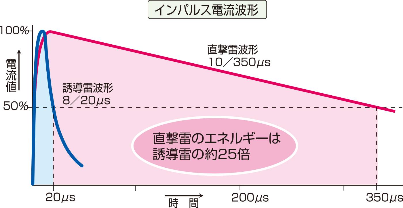 直撃雷と誘導雷の電流波形の違い