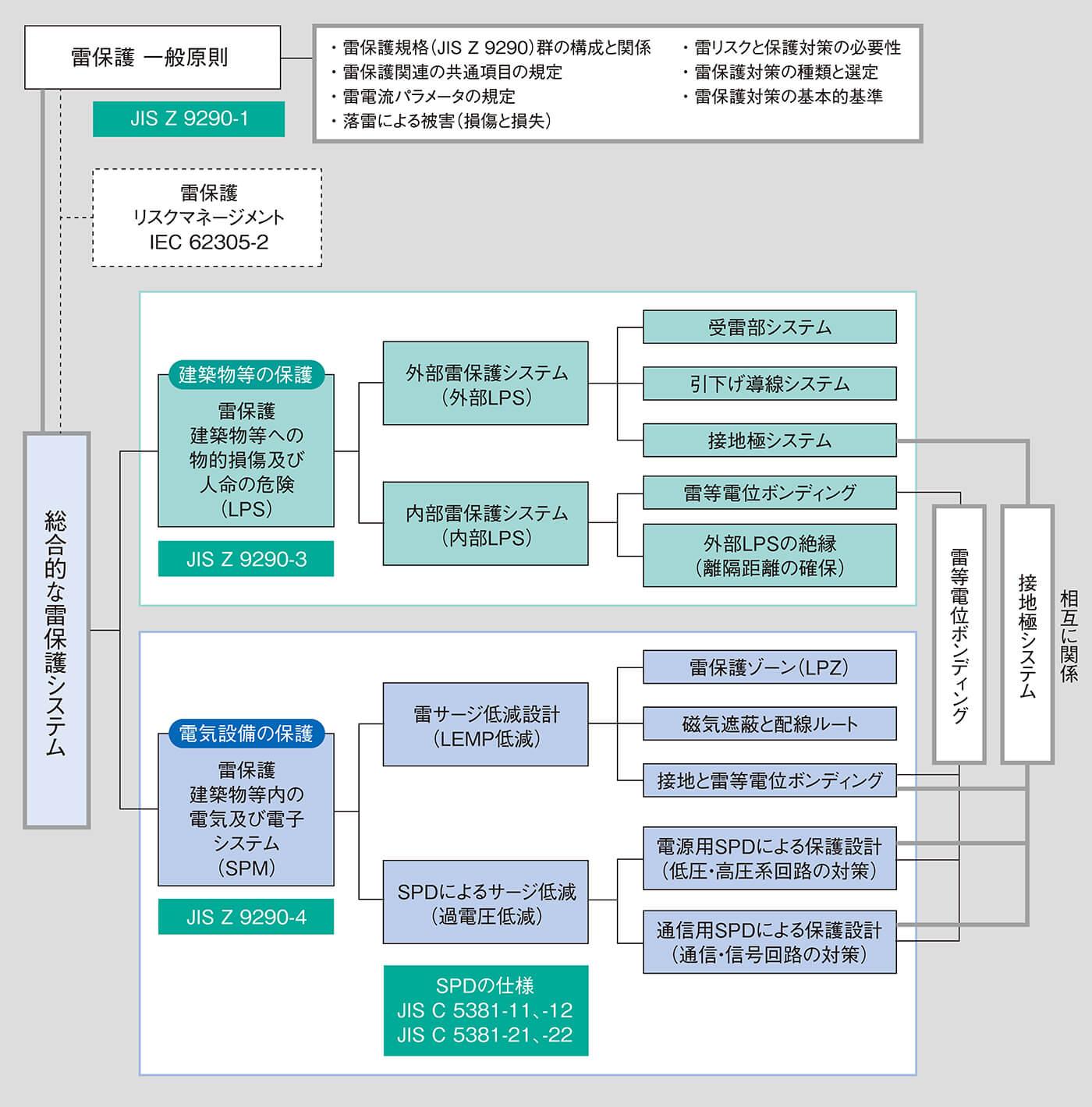 総合的な雷保護システムの構成