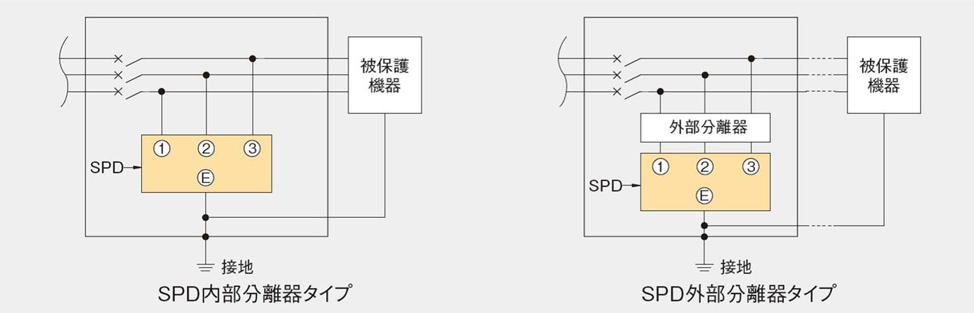 電源用SPD配線例(単相3線式、三相3線式の例)