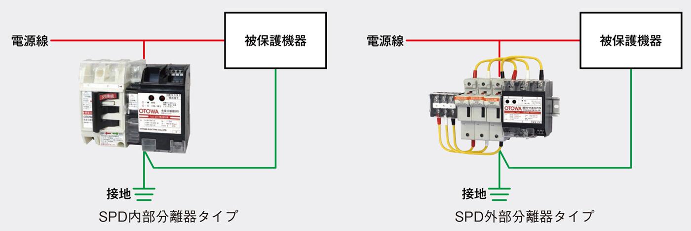 SPD分離器の目的と選定