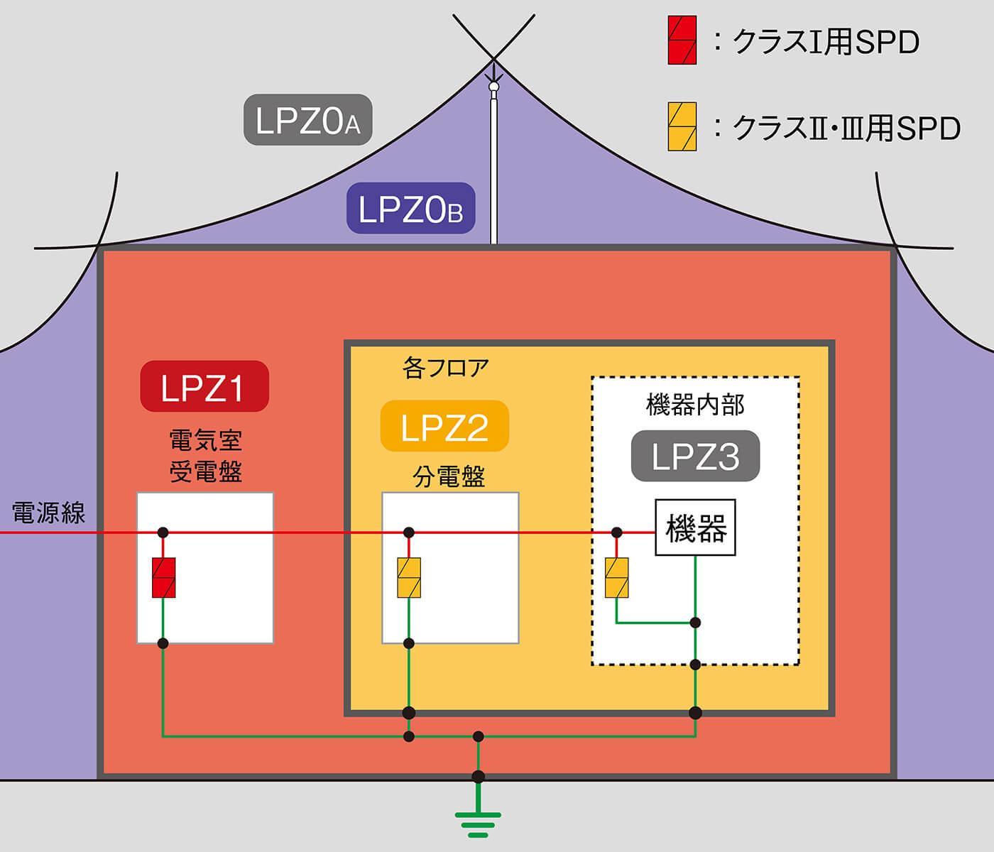 雷保護ゾーン(LPZ)の設定