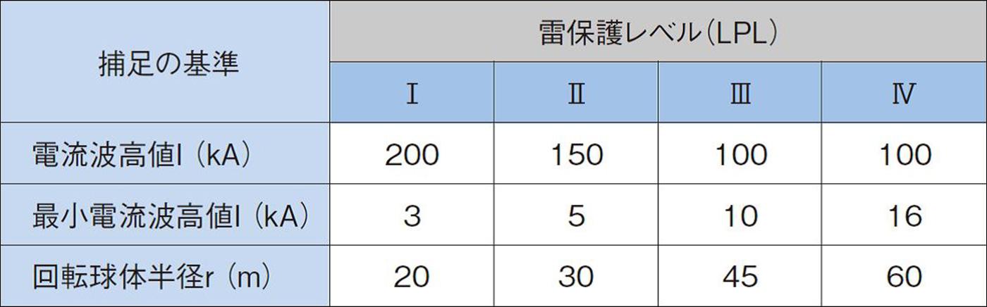 雷保護レベルの設定