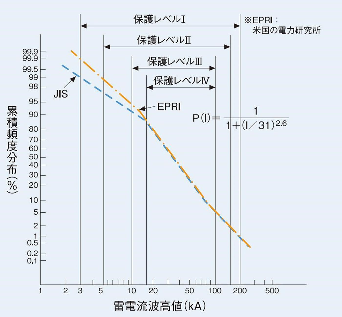 雷電流パラメータ限界値に対する落雷発生確率
