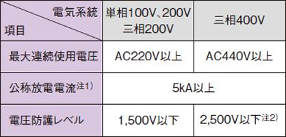低圧用SPDクラスⅡの性能