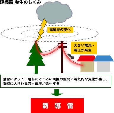 誘導雷 発生の仕組み