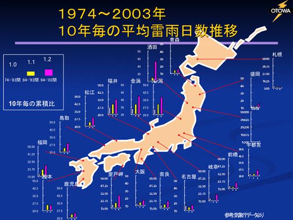 1974〜1983年、1984〜1993年、1994〜2003年ごとの平均雷雨日数の推移