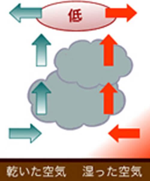 低気圧や台風による雷 - 渦雷(うずらい)