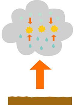 空の中で氷の粒が発生