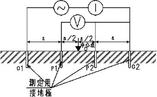 図1 4電極法の測定電極配置例