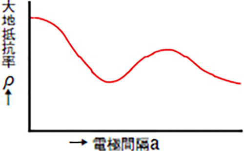 図2 ρ―a曲線