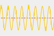 商用電源のなめらかな正弦波を乱している状態