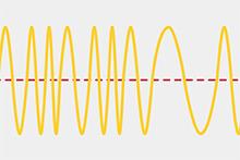 波数が変化した状態