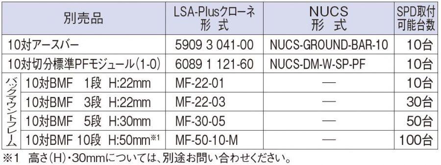 LSA-Plusクローネ:5909 3 041-00 、 NUCS:NUCS-GROUND-BAR-10
